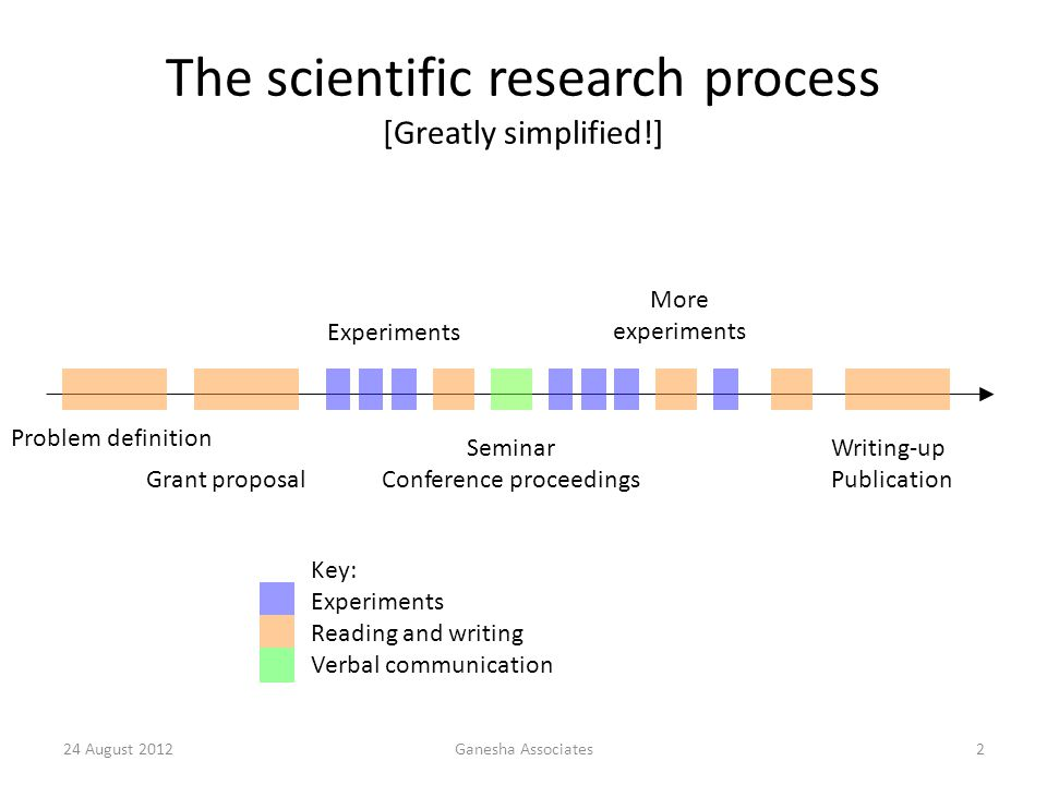 The scientific research process [Greatly simplified!]